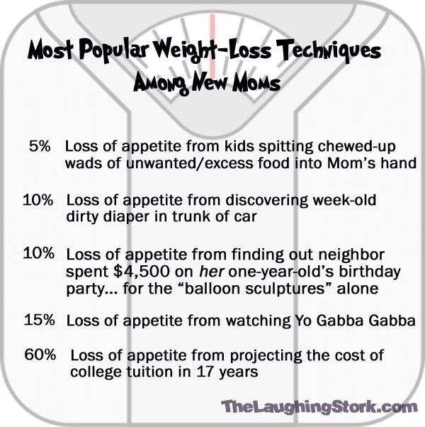 WeightLossTechniques
